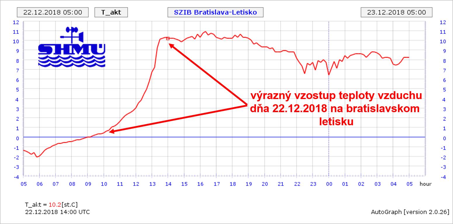 b98ae0c73 Napríklad v Bratislave na letisku bolo dňa 22.12.2018 maximum teploty  vzduchu až 11,4 °C, v Kuchyni na Záhorí bolo 10,5 °C a podobné maximá boli  aj 23.12.