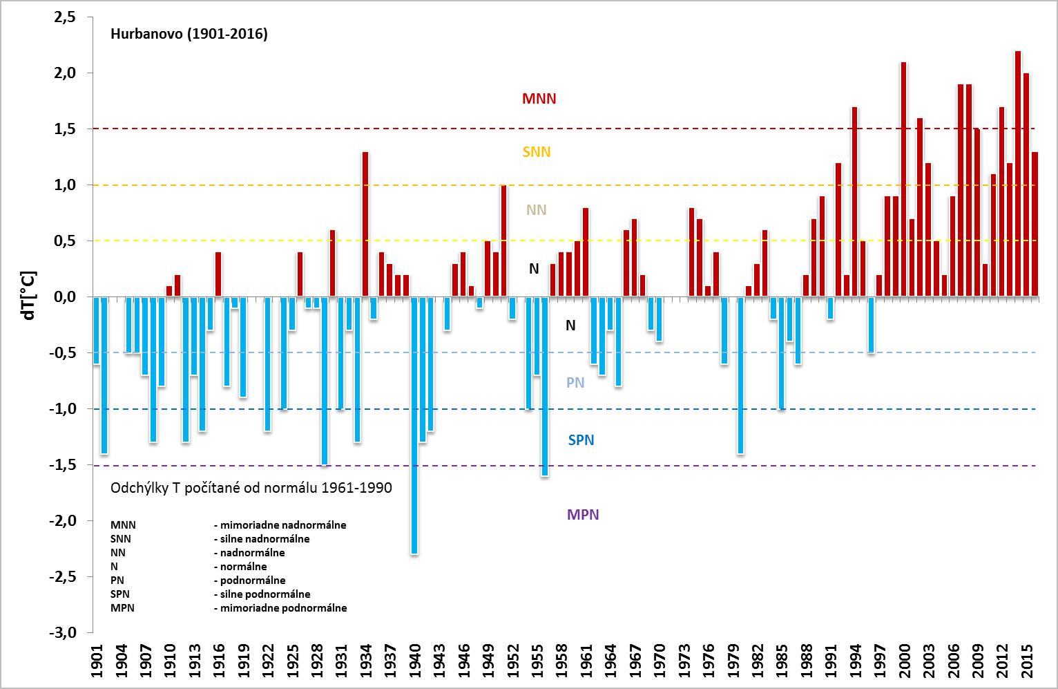 Obr. 2  Priestorové rozloženie odchýlky priemernej ročnej teploty vzduchu  na Slovensku za rok 2016 od normálu 1961-1990 05bd9f5f672