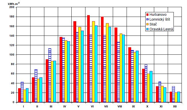 Obr. 1  Priemerné mesačné sumy globálneho žiarenia na horizontálnu plochu v  období 1951 - 1980 na vybraných staniciach na území Slovenska (zdroj  2. ... a51be8689d1