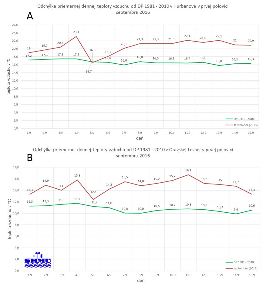 cf3237c29 Obr.1(A,B): Odchýlka priemernej dennej teploty vzduchu v období od 1. do  15.9. 2016 od dlhodobého priemeru 1981 - 2010.