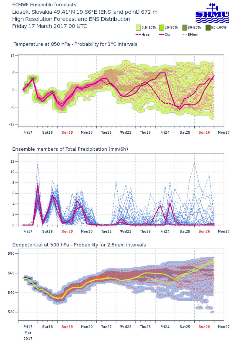 Neurčitosť v predpovedi počasia na niekoľko dní dopredu - Aktuality SHMÚ fbc97d113b2